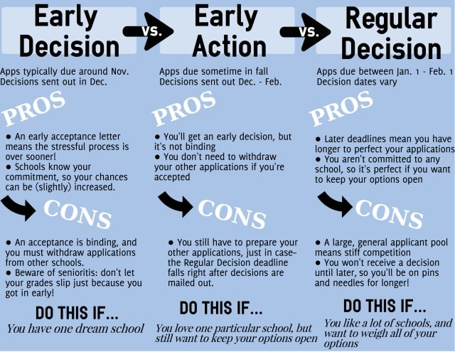 Early Decision, Early Action, Regular Decision